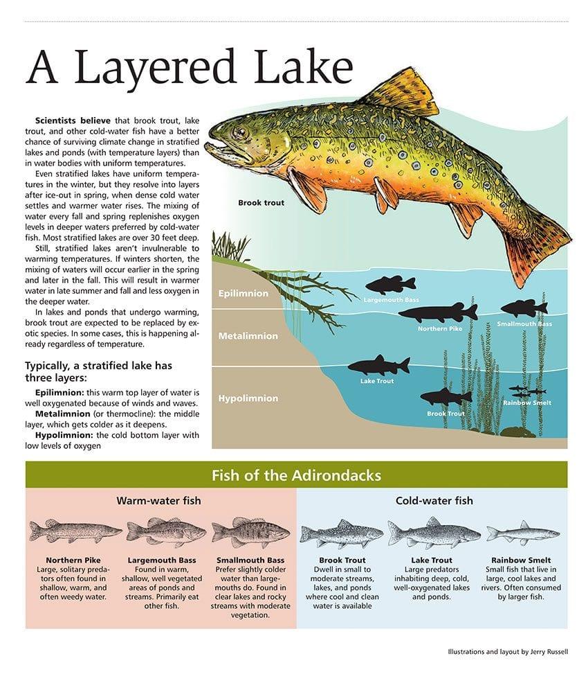 Layered_lake