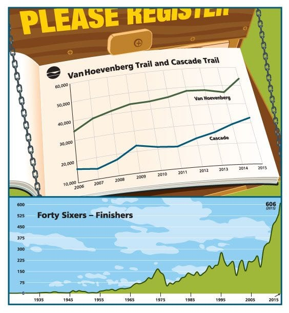 Foot traffic in the High Peaks has increased dramatically, as evidenced by the rise in people signing the registers for the Van Hoevenberg Trail (which leads to Mount Marcy) and the Cascade Mountain Trail. Also, the number of hikers joining the Adirondack Forty-Sixers each year has skyrocketed in the past decade. ILLUSTRATION BY JERRY RUSSELL