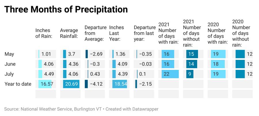 Summer rainfall totals for Saranac Lake.